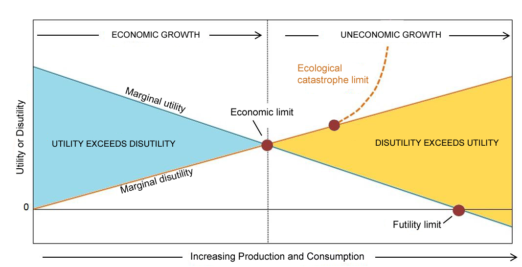 Chart showing where growth becomes uneconomic