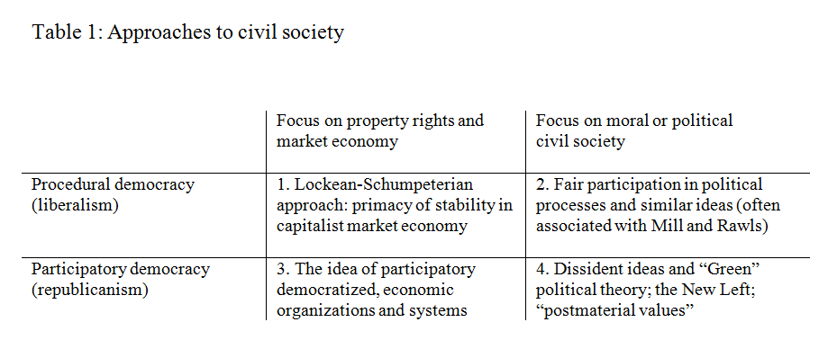 Approaches to civil society